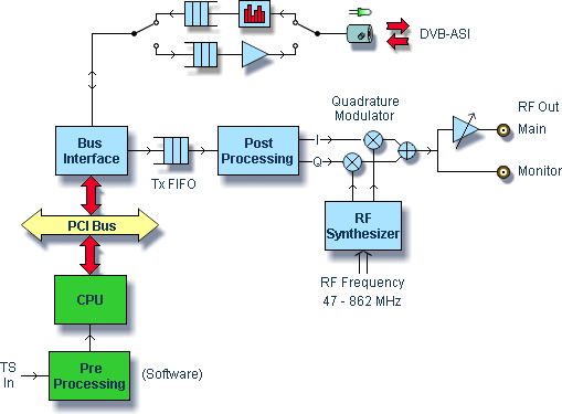 DTA-115 Multi-Standard Modulator Block Diagram