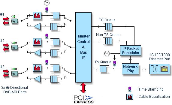 DTA-2160 Diagramme de blocs