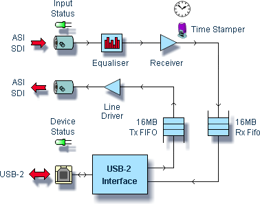 DTU-245 Block diagram