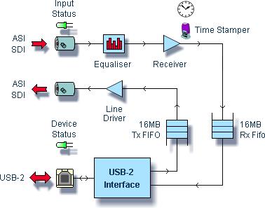 DTU-245 Diagramme de blocs