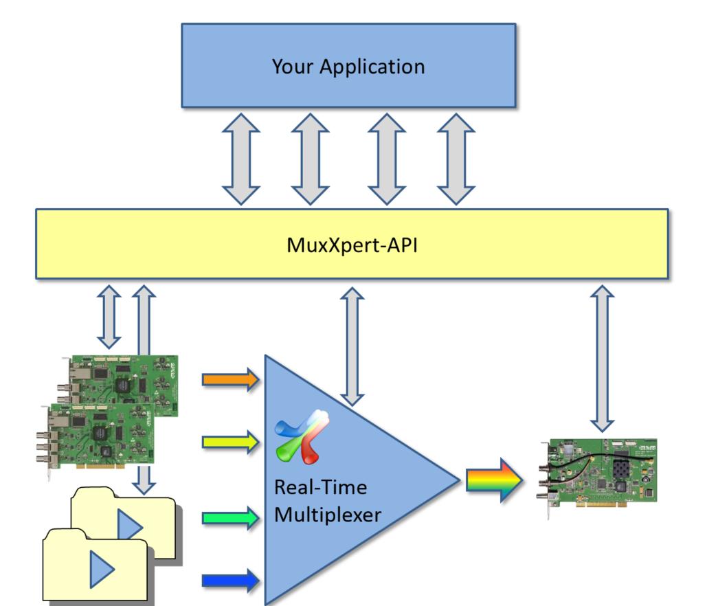 Dektec Muxxpert Api Sdk V F Control Block Diagram