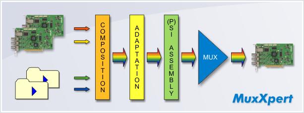 MuxXpert Diagramme de blocs